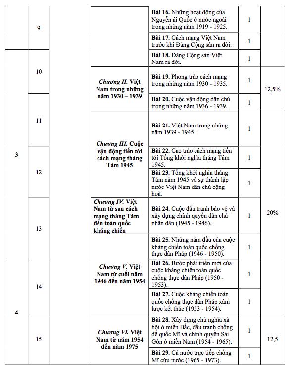 Lộ trình học các môn Sử, Địa, GDCD cho học sinh Hà Nội chuẩn bị thi vào lớp 10 - Ảnh 5.