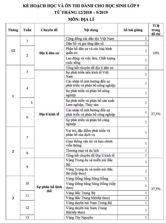 Lộ trình học các môn Sử, Địa, GDCD cho học sinh Hà Nội chuẩn bị thi vào lớp 10 - Ảnh 8.