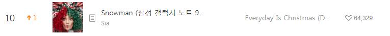 Hiệu ứng Giáng sinh: Loạt ca khúc mùa lễ hội leo top BXH MelOn, đứng đầu lại không phải là 1 bài Kpop - Ảnh 5.