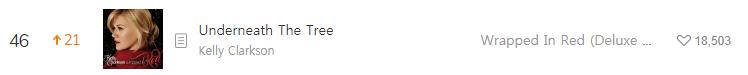 Hiệu ứng Giáng sinh: Loạt ca khúc mùa lễ hội leo top BXH MelOn, đứng đầu lại không phải là 1 bài Kpop - Ảnh 7.