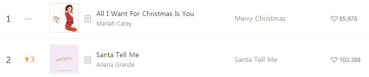 Hiệu ứng Giáng sinh: Loạt ca khúc mùa lễ hội leo top BXH MelOn, đứng đầu lại không phải là 1 bài Kpop - Ảnh 4.