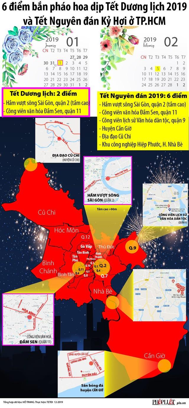 TP.HCM: 6 điểm bắn pháo hoa dịp Tết Dương lịch 2019, Kỷ Hợi - Ảnh 2.