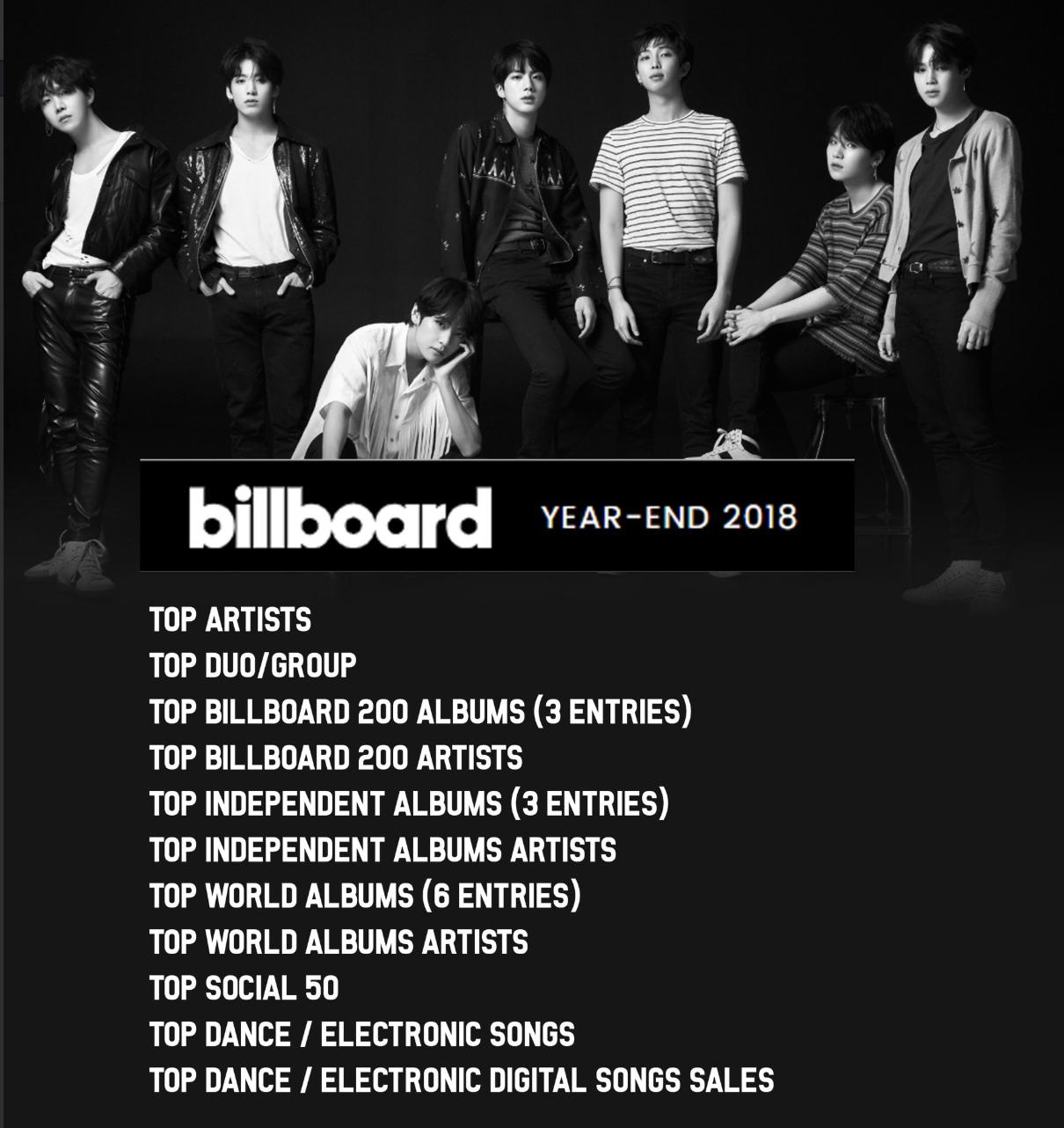Billboard công bố loạt BXH cuối năm 2018: Ngôi vương không ngoài dự đoán - Ảnh 7.