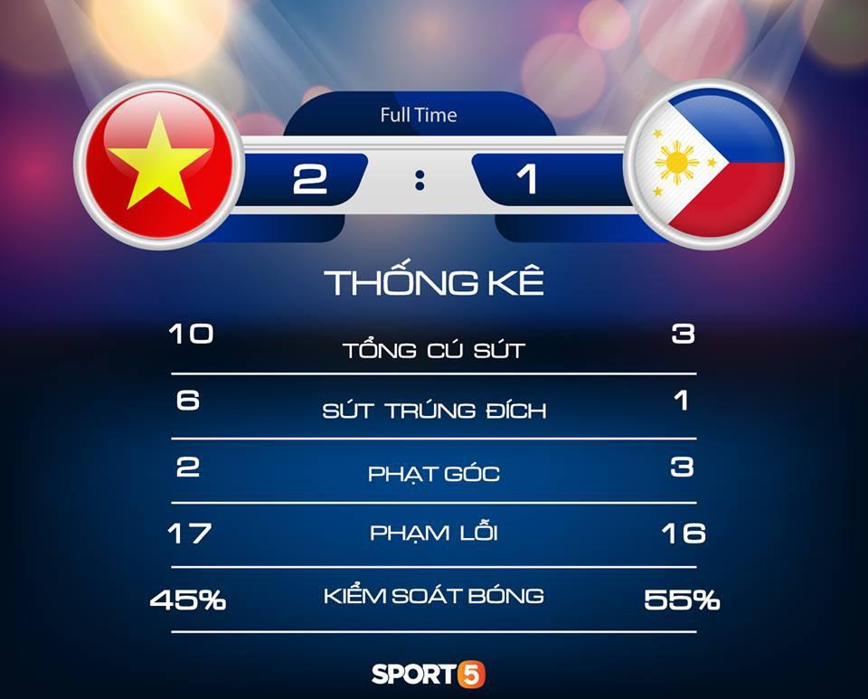 Phá dớp Mỹ Đình hạ Philippines, đội tuyển Việt Nam vào chung kết AFF Cup sau 10 năm chờ đợi - Ảnh 5.