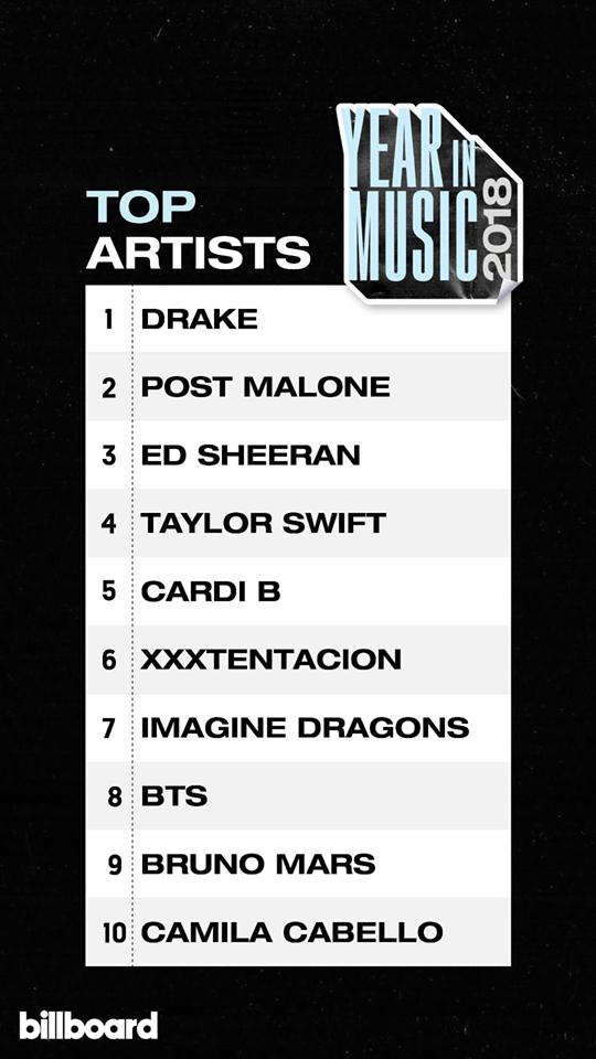 BXH âm nhạc năm 2018 của Billboard: Drake và Taylor Swift giữ ngôi vương, BTS là đại diện Kpop duy nhất - Ảnh 4.