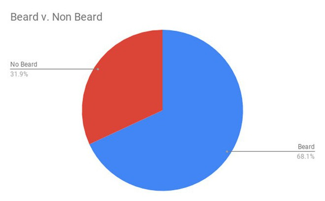 Nghe bạn bảo để râu chơi Tinder dễ hơn, anh chàng này làm luôn nghiên cứu khoa học xem có thật thế không - Ảnh 10.