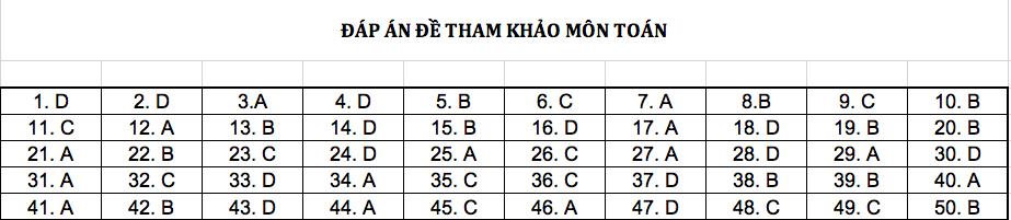 Đáp án chi tiết tất cả các môn đề thi mẫu THPT Quốc gia năm 2019 - Ảnh 1.