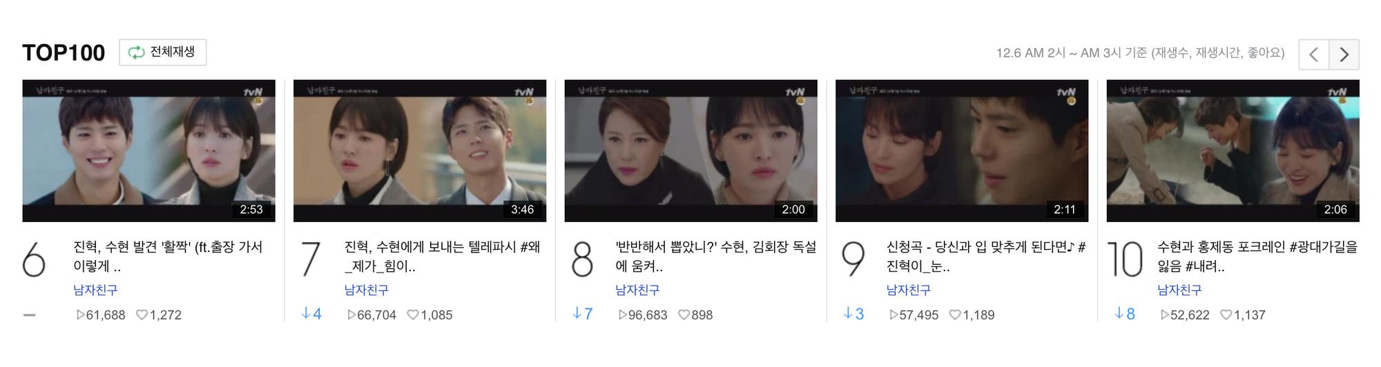 """Rating của """"Encounter"""" giảm nhẹ ngay cả khi Park Bo Gum nói nhớ Song Hye Kyo - Ảnh 6."""