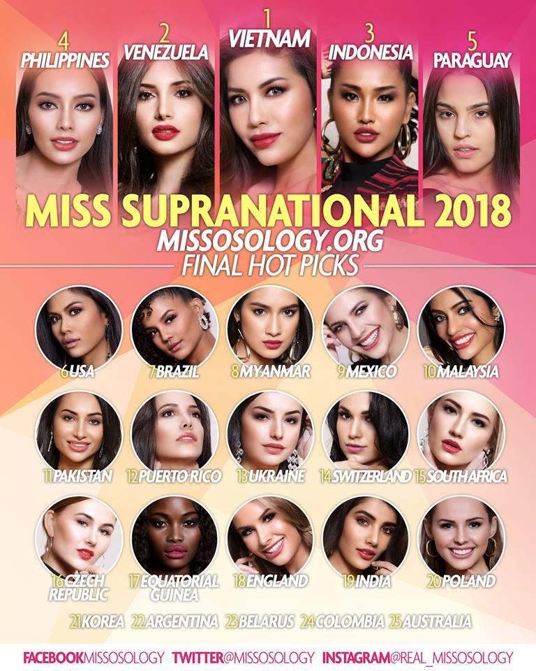 Cục diện thay đổi bất ngờ trước giờ G chung kết: Minh Tú sẽ đăng quang Hoa hậu theo dự đoán của Missosology - Ảnh 1.