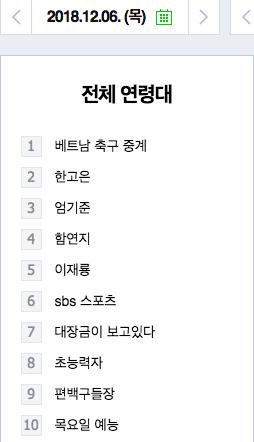 """Từ khoá """"Trực tiếp bóng đá Việt Nam"""" nằm top 1 và """"SBS Sports""""- kênh phát sóng AFF Cup nằm top 6 trên bảng tìm kiếm Naver"""