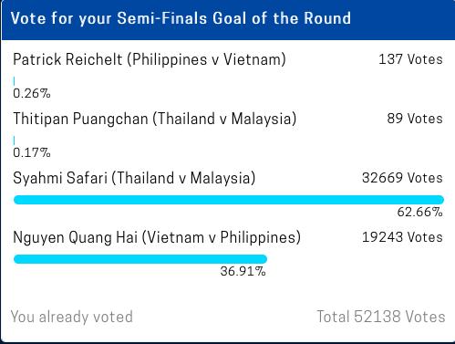 Đang diễn ra cuộc bình chọn bàn thắng đẹp nhất bán kết AFF Cup 2018: Quang Hải gặp đối thủ quá lớn - Ảnh 2.