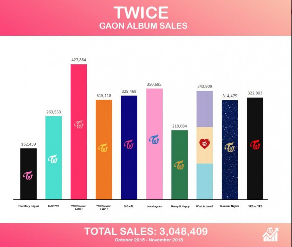 TWICE chính thức trở thành bà hoàng album Kpop với doanh số khủng sau 3 năm hoạt động - Ảnh 2.