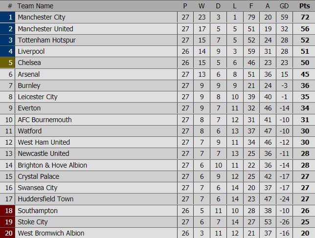 Man Utd thua sốc, để Man City bỏ xa đến 16 điểm - Ảnh 5.