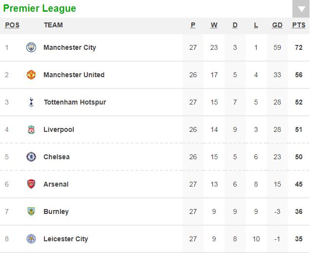Aguero ghi 4 bàn, Man City nghiền nát cựu vương Leicester - Ảnh 12.