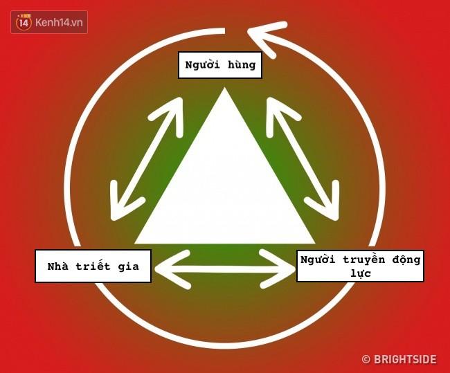 Nhờ tam giác thần kỳ này, mọi rắc rối trong những mối quan hệ sẽ được giải quyết tất tần tật - Ảnh 4.
