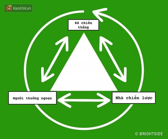 Nhờ tam giác thần kỳ này, mọi rắc rối trong những mối quan hệ sẽ được giải quyết tất tần tật - Ảnh 5.