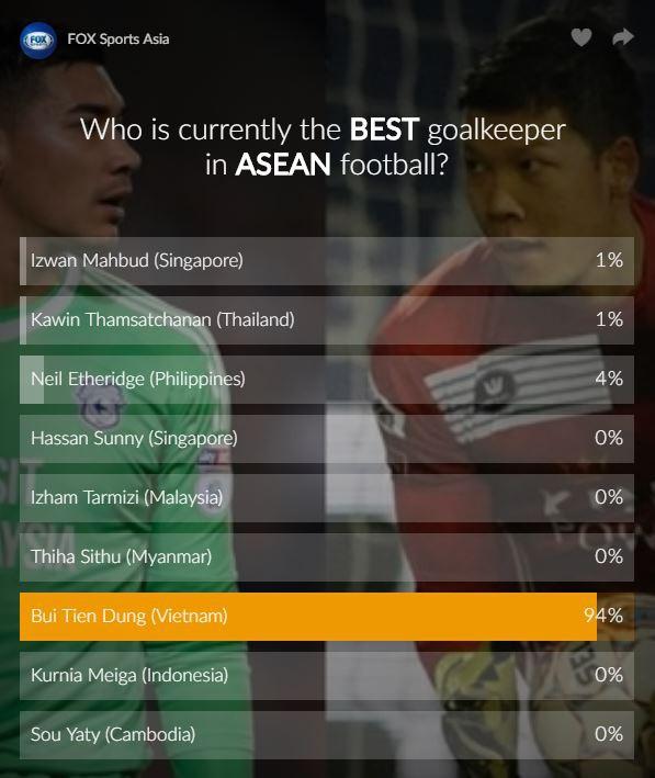 Fan Việt Nam ầm ầm bình chọn, đẩy Bùi Tiến Dũng lên thủ môn số 1 Đông Nam Á - Ảnh 2.