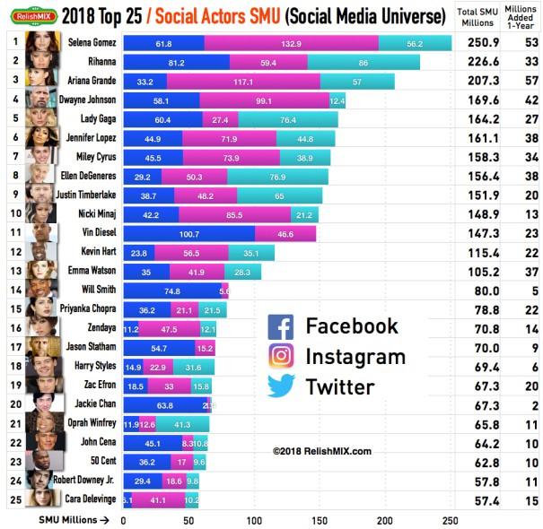 Top 25 diễn viên quyền lực nhất mạng xã hội: 2 minh tinh châu Á được vinh danh giữa dàn sao Hollywood - Ảnh 1.