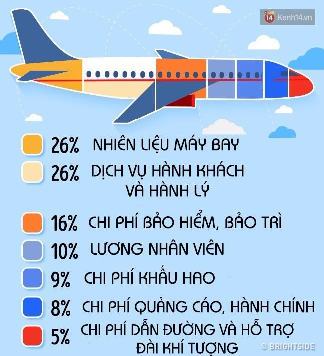 Mỗi chiếc vé máy bay phải cõng theo hàng loạt phí này và bí kíp để săn vé rẻ bạn cần biết - Ảnh 1.
