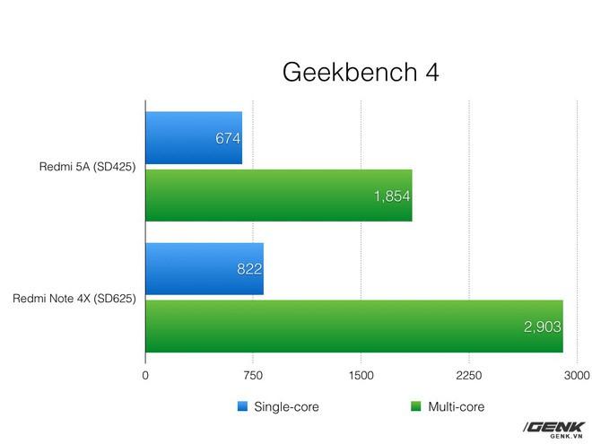 Xiaomi Redmi 5A: Cuộc sống với một chiếc điện thoại 1.79 triệu - Ảnh 12.