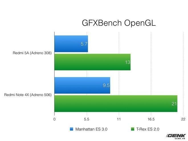 Xiaomi Redmi 5A: Cuộc sống với một chiếc điện thoại 1.79 triệu - Ảnh 13.