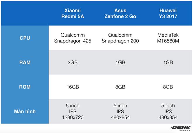 Xiaomi Redmi 5A: Cuộc sống với một chiếc điện thoại 1.79 triệu - Ảnh 6.