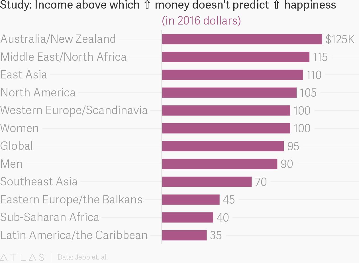 Khảo sát tại 164 quốc gia: Người Việt Nam sẽ cảm thấy hài lòng với cuộc sống nếu kiếm được 1,6 tỷ đồng/năm - Ảnh 3.