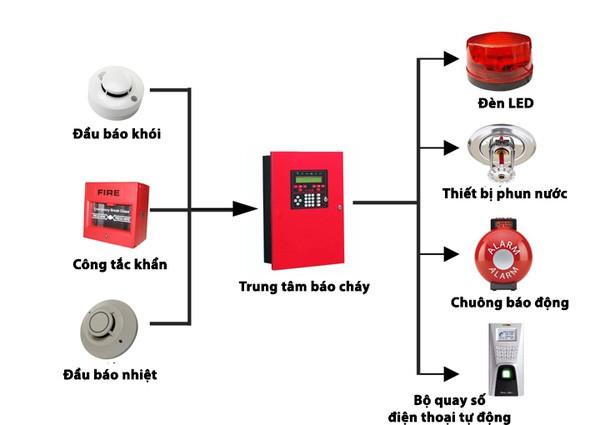 Hệ thống báo cháy hoạt động như thế nào, và một số lý do khiến chuông không thể kêu - Ảnh 3.