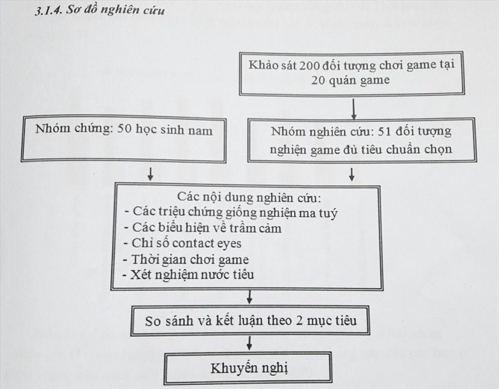 Học sinh lớp 11 xin mẫu nước tiểu của gamer để tìm ra dấu hiệu người nghiện game - Ảnh 5.