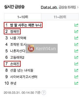 Không ngoài kì vọng, phim Son Ye Jin thống trị top tìm kiếm, được netizen Hàn khen hết lời - Ảnh 2.