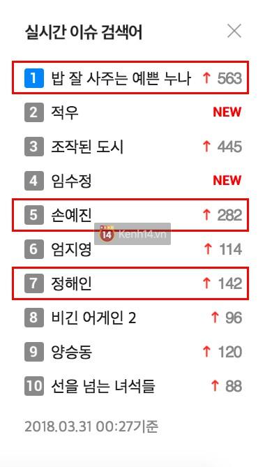 Không ngoài kì vọng, phim Son Ye Jin thống trị top tìm kiếm, được netizen Hàn khen hết lời - Ảnh 3.