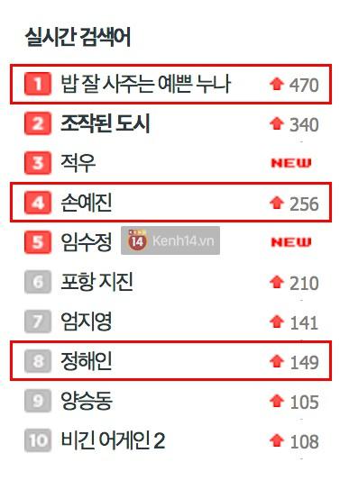 Không ngoài kì vọng, phim Son Ye Jin thống trị top tìm kiếm, được netizen Hàn khen hết lời - Ảnh 4.