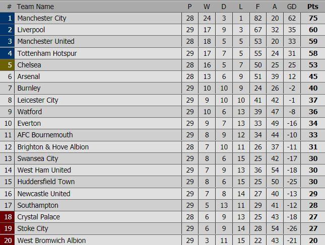 Salah dẫn đầu danh sách Vua phá lưới, Liverpool lên thứ 2 - Ảnh 4.