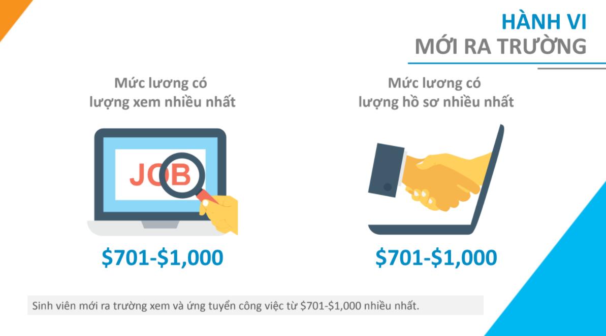 Nhiều sinh viên mới ra trường, chưa có kinh nghiệm mong muốn mức lương 1000 USD - Ảnh 3.