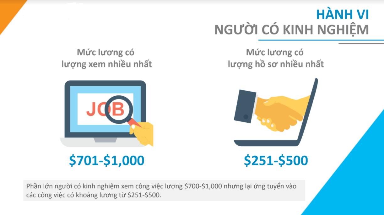 Nhiều sinh viên mới ra trường, chưa có kinh nghiệm mong muốn mức lương 1000 USD - Ảnh 5.