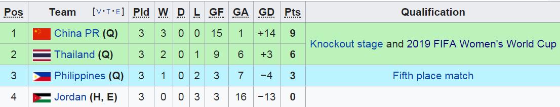 Tuyển nữ Thái Lan lần thứ 2 liên tiếp giành vé World Cup - Ảnh 2.