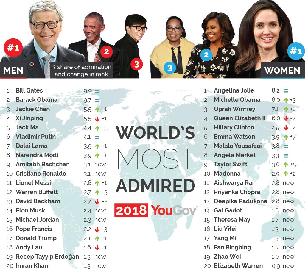 Nghiên cứu ở 35 quốc gia: Bill Gates và Angelina Jolie được ngưỡng mộ nhất năm 2018, người Việt Nam vô cùng ngưỡng mộ Hai Bà Trưng - Ảnh 1.