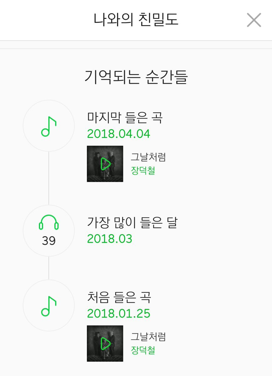 Bài hát của nam ca sỹ vô danh bỗng dưng có trong lịch sử nghe nhạc của nhiều Kpop fan