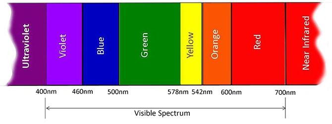 99,99% người được hỏi chắc chắn sẽ không biết Mặt trời thực chất có màu gì - Ảnh 2.
