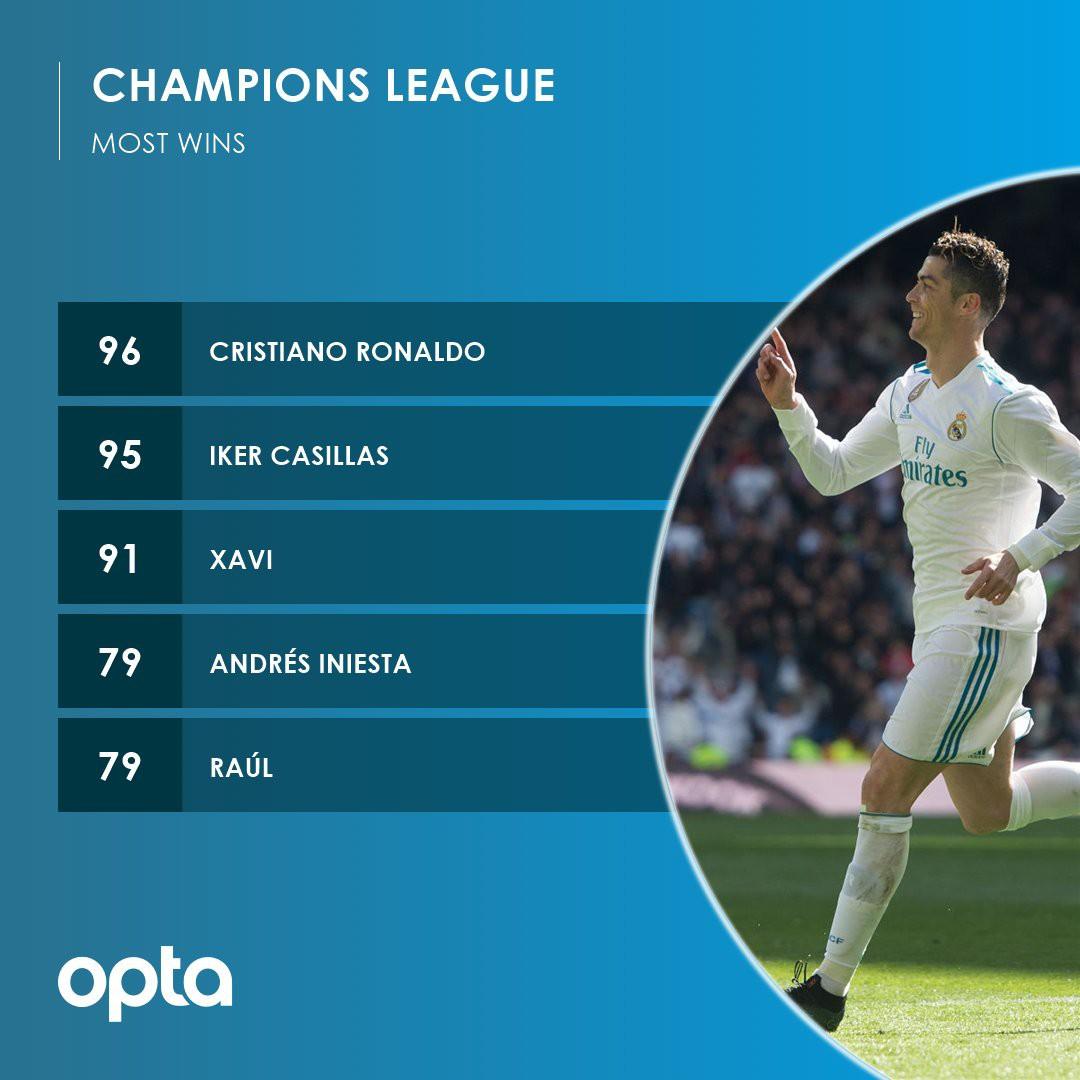 Ronaldo tàng hình, vẫn đi vào lịch sử Champions League - Ảnh 1.