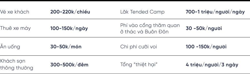 Nếu thích một nơi lạ lẫm, để ngắm Việt Nam hùng vĩ hoang sơ thì hè này hãy ghé thăm Đắk Lắk - Ảnh 20.