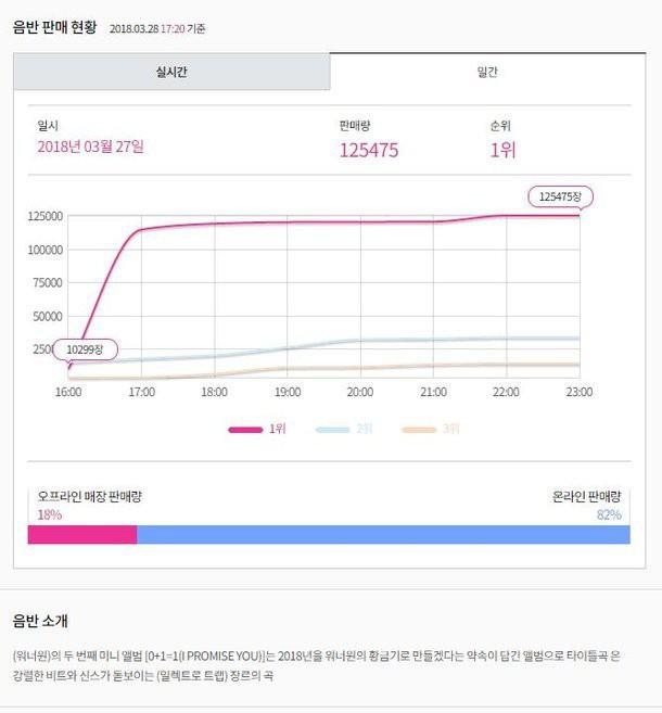 Bức ảnh bằng chứng này đã giúp Wanna One khóa mồm anti-fan - Ảnh 2.