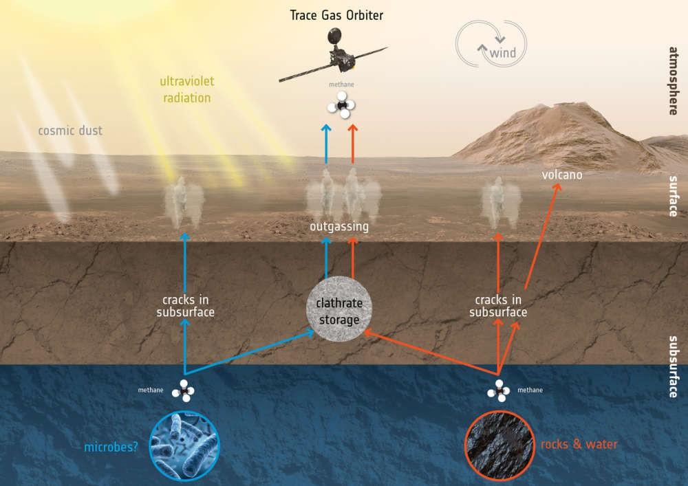 Sự sống trên sao Hỏa có hay không chỉ cần vài tháng nữa là biết - Ảnh 2.