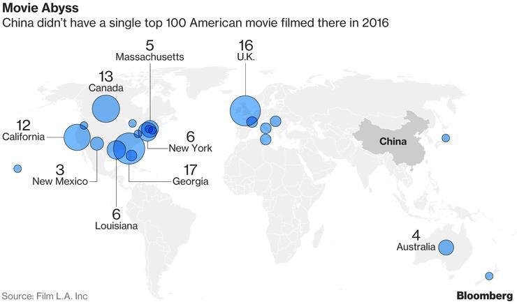 Tập đoàn Wanda đầu tư tận 8 tỷ đô cho một Hollywood thứ hai tại Trung Quốc - Ảnh 8.