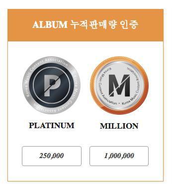 Gaon trao chứng nhận Bạch Kim cho loạt boygroup Kpop có doanh số album khủng - Ảnh 1.