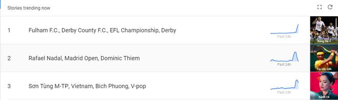 Lọt Top Google Trends chỉ sau 2 giờ, MV mới của Sơn Tùng M-TP, Bích Phương vẫn không hot bằng bóng đá và tennis - Ảnh 1.