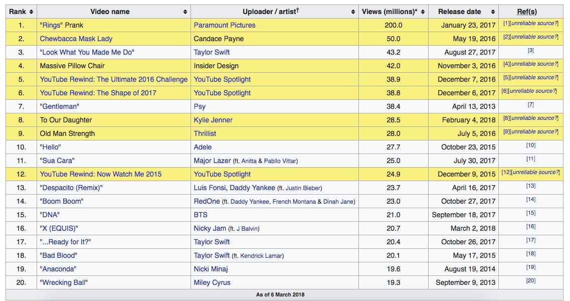 """MV """"Chạy ngay đi"""" của Sơn Tùng M-TP xác lập kỷ lục Châu Á khi chạm mốc 22 triệu view sau 24 giờ, hiện đang là video được xem nhiều nhất thế giới! - Ảnh 3."""