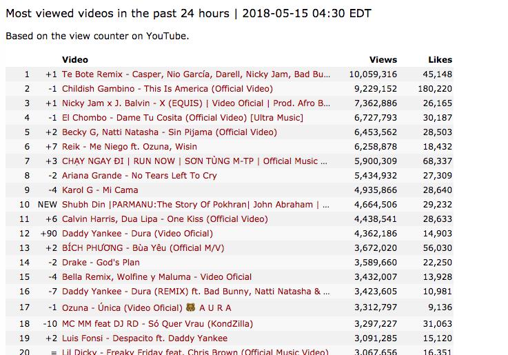 Sau hơn 1 ngày mất tích bí ẩn, MV Chạy ngay đi của Sơn Tùng M-TP trở lại Top 1 Trending Youtube - Ảnh 2.