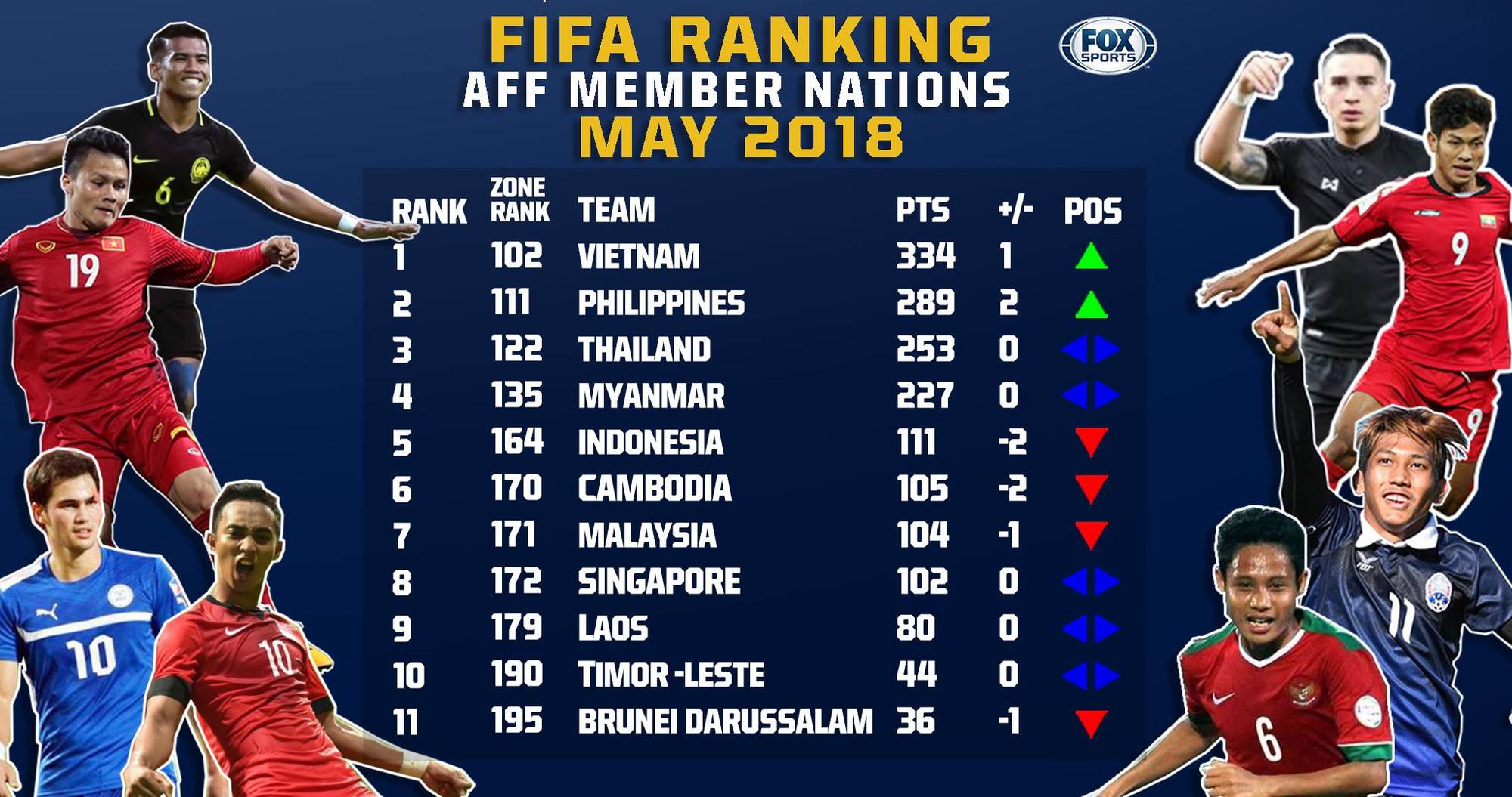 BXH FIFA tháng 5/2018: Đội tuyển Việt Nam xếp trên Thái Lan tới 20 bậc - Ảnh 1.