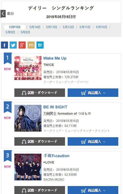 TWICE tiếp tục tự tay phá kỉ lục của chính mình tại Nhật Bản - Ảnh 1.